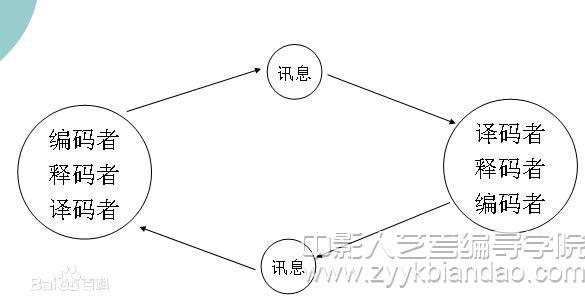 奥斯古德和施拉姆的循环模式