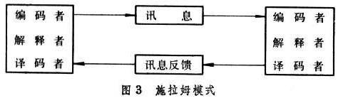 施拉姆模式.jpg