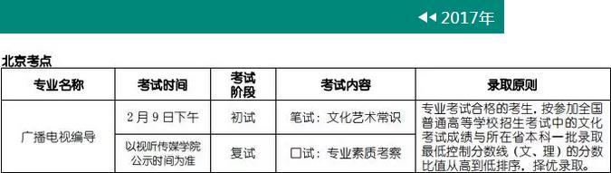 北京电影学院广播电视编导专业2017年考试内容.jpg