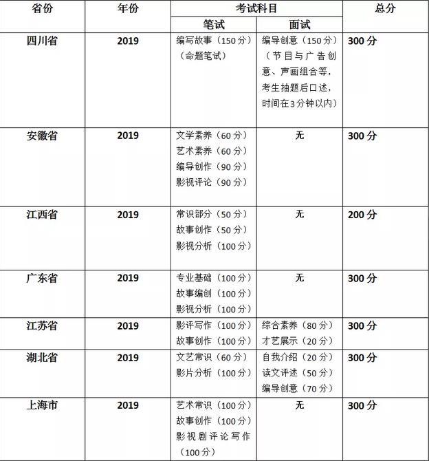 2019年各省市编导联考考试科目.jpg