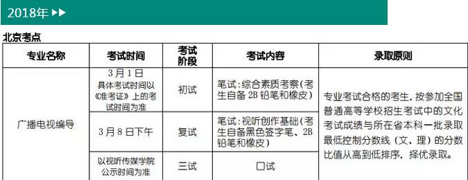北京电影学院广播电视编导专业2018年考试内容.jpg