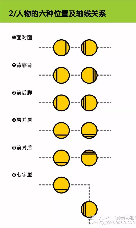 人物的6种位置及轴线关系.webp.jpg