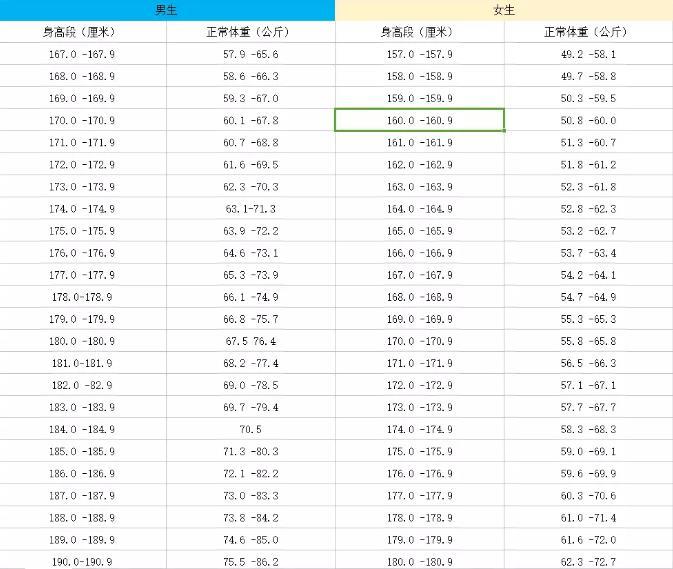 男女生身高体重标准表.jpg