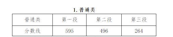 浙江省文化录取控制分数线