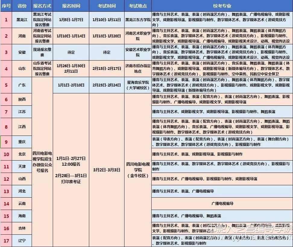 四川电影电视学院2019年省外校考信息一览表