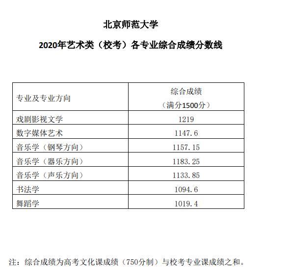 北京师范大学分数线