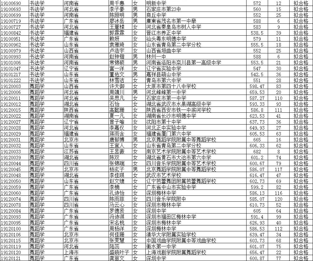 2019北京师范大学公式名单