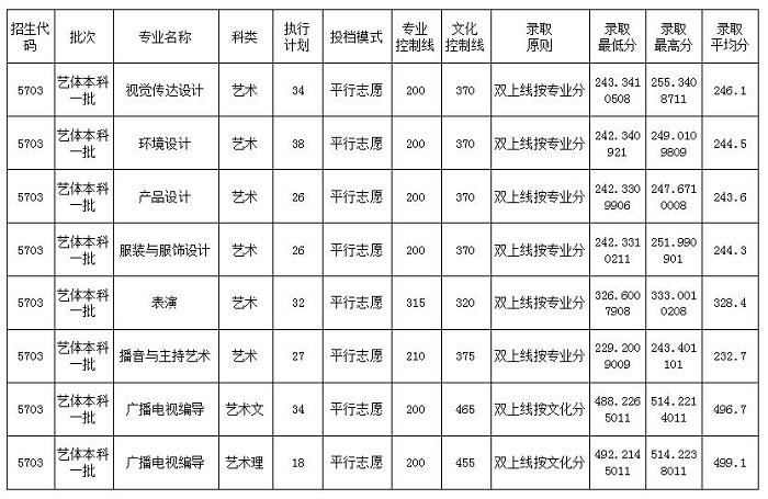 四川大学锦城学院分数线
