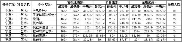 四川师范大学宁夏分数线