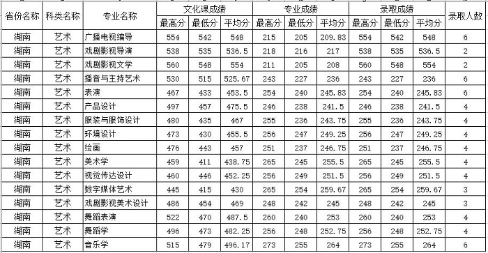 四川师范大学录取分数线