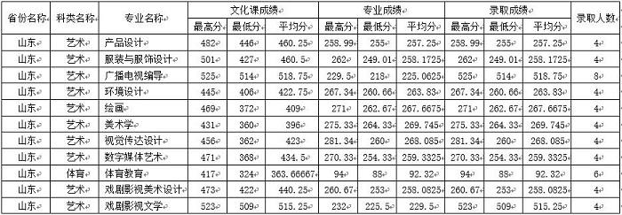 四川师范大学录取分数