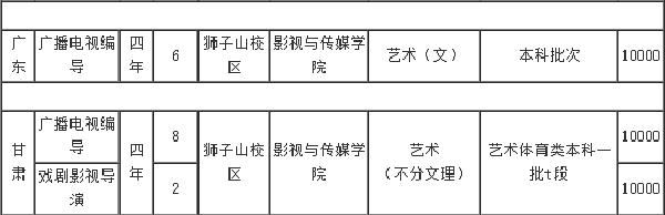 四川师范大学招生计划