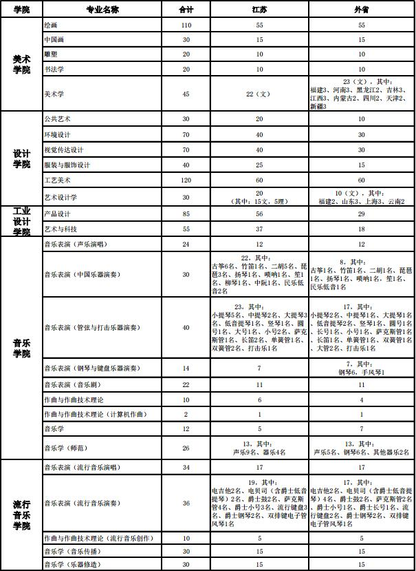 南京艺术学院2018年本科招生计划方案.jpg