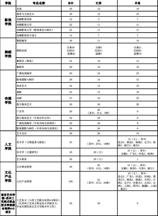 南京艺术学院2018年本科招生计划方案1.jpg