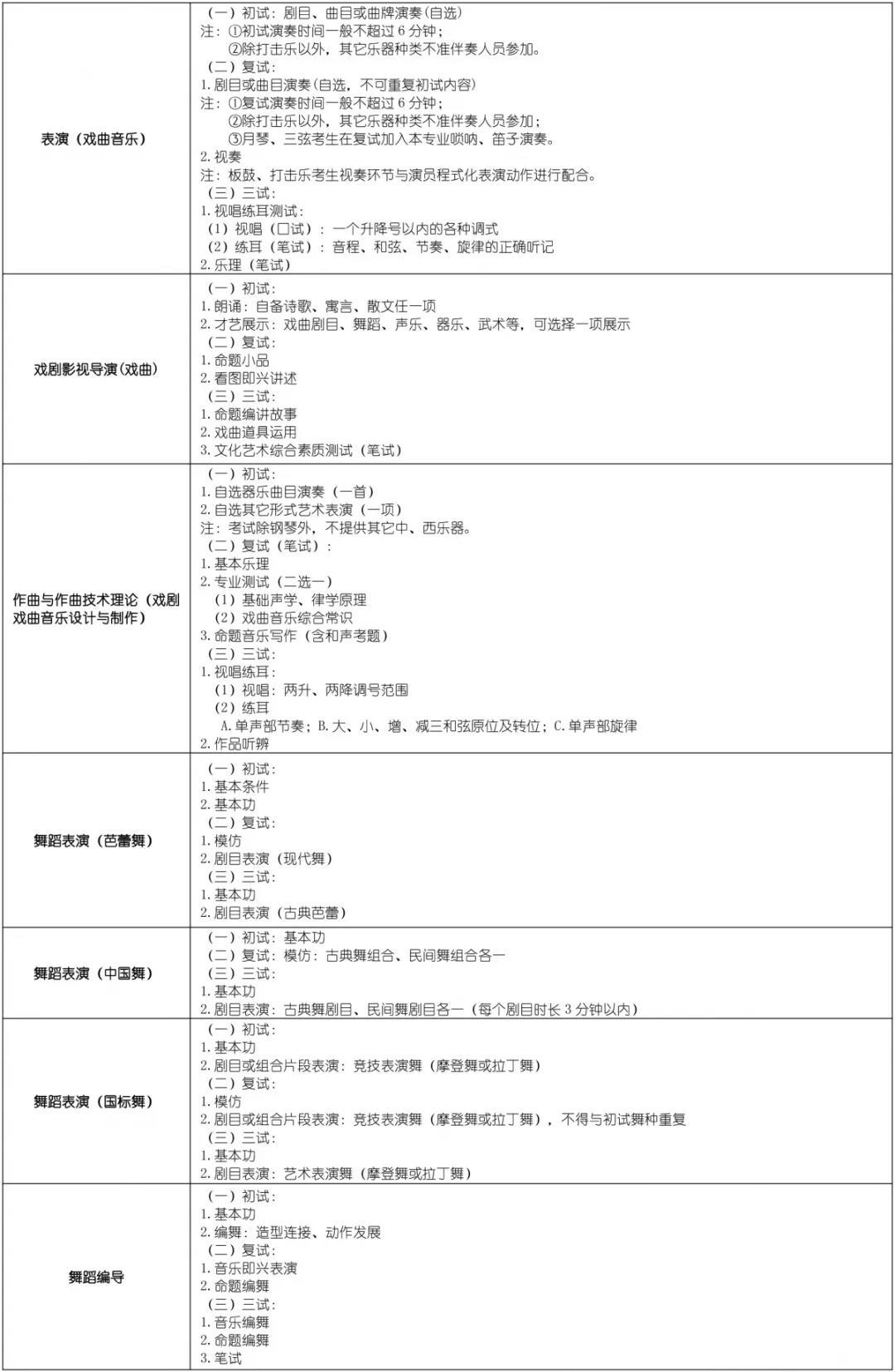 上海戏剧学院2019招生简章6