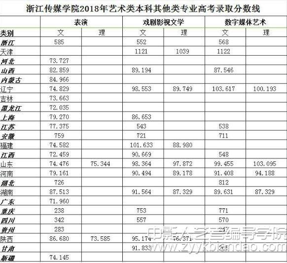 浙传编导类专业录取分数线.jpg
